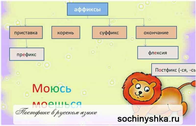 Постфикс в русском языке это